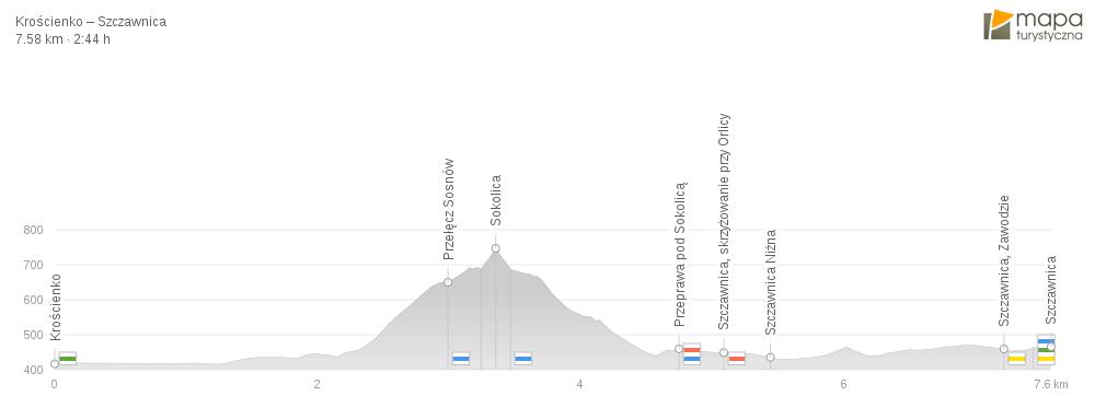 szlak turystyczny Krościenko Nad Dunajcem do Szczawnicy - wysokości n.p.m.