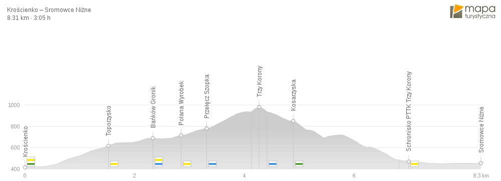 szlak turystyczny z Krościenko Nad Dunajcem do Sromowców Niżnych - mapa wysokościowa